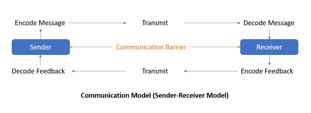 PMP Knowledge Area - Project Communications Management