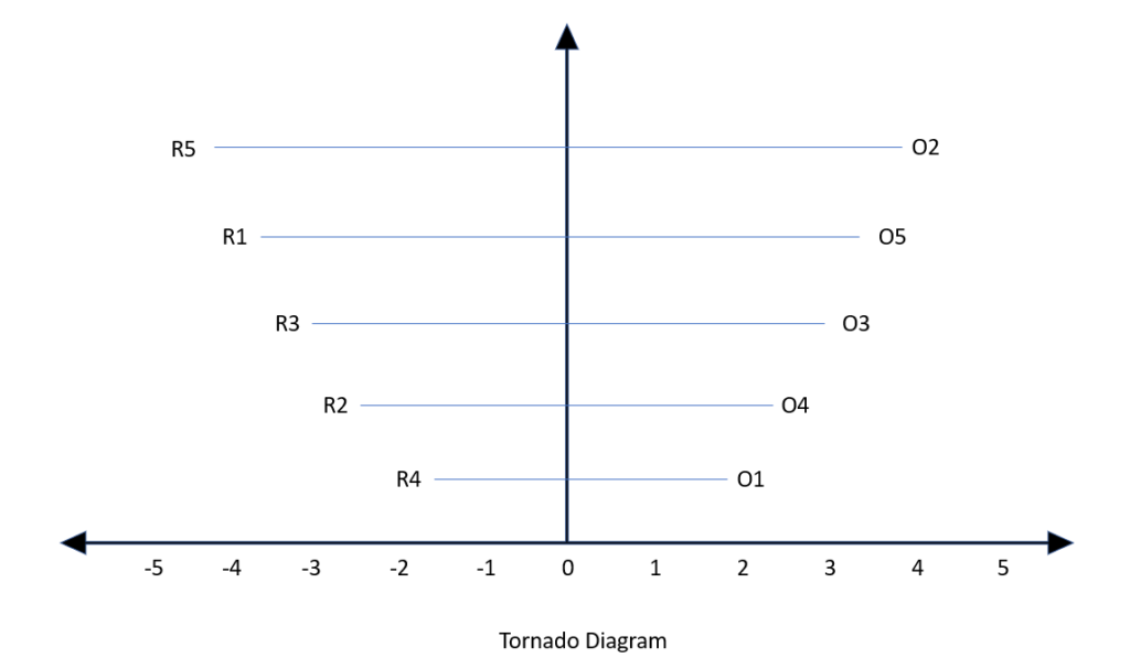 here we use modelling technique known as monte carlo simulation software   2  we find severity level of each identified risks in relation to the  project